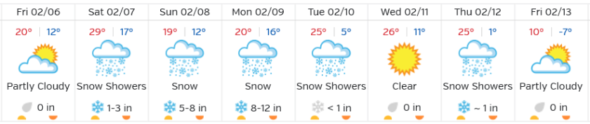 Weeks Forecast Feb 2015